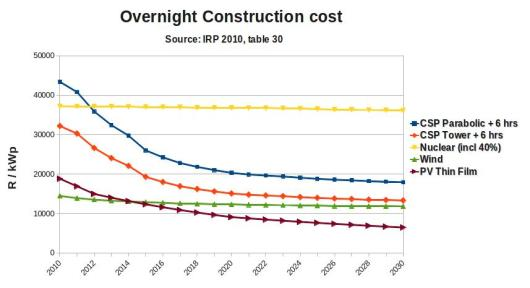 Graph showing construction costs