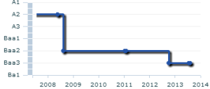 Eskom's credit rating - Source: Moodys.com