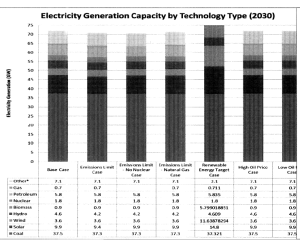 Integrated Energy Report - generation technology in 2030