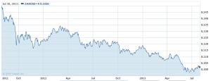 Rand Dollar graph