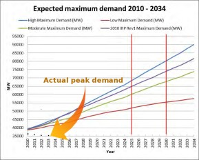 Graph showing predicted and actual peak electricity demand in South Africa